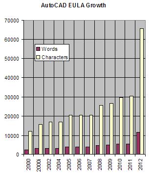 ACAD2012 EULA Growth Chart