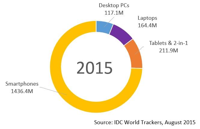 2015 - IDC Tracker